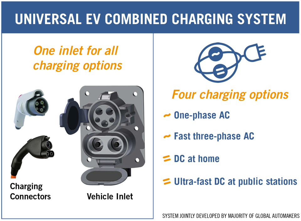 EVS26 Combined Charging System