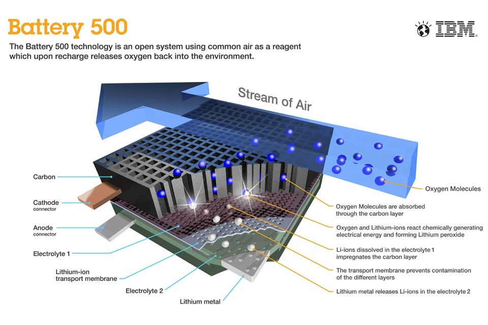 IBM The battery 500 project