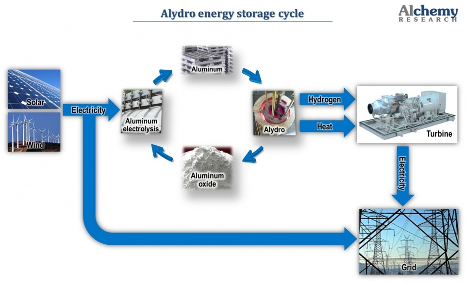 Alydro energy storage cycle