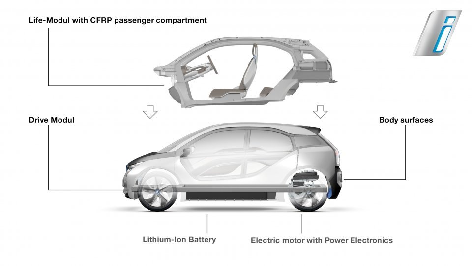 BMW i3 LifeDrive Architecture