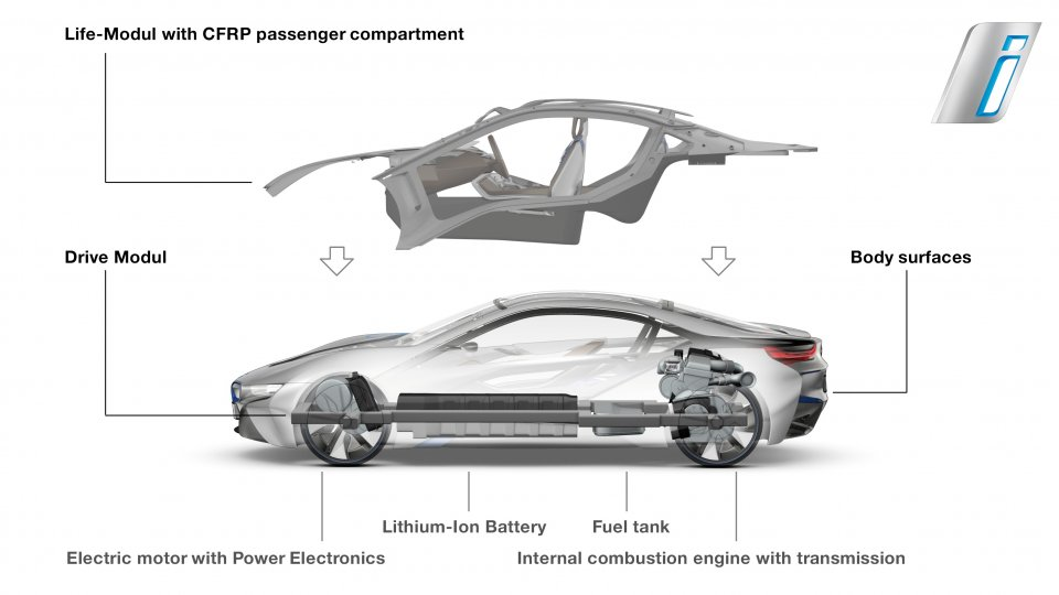 BMW i8 LifeDrive Architecture