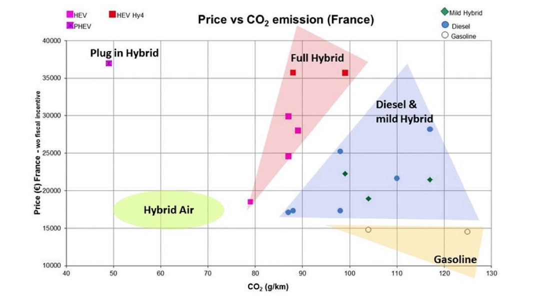 Peugeot hybrid AIR price vs co2